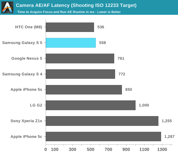Camera AE/AF Latency (Shooting ISO 12233 Target)