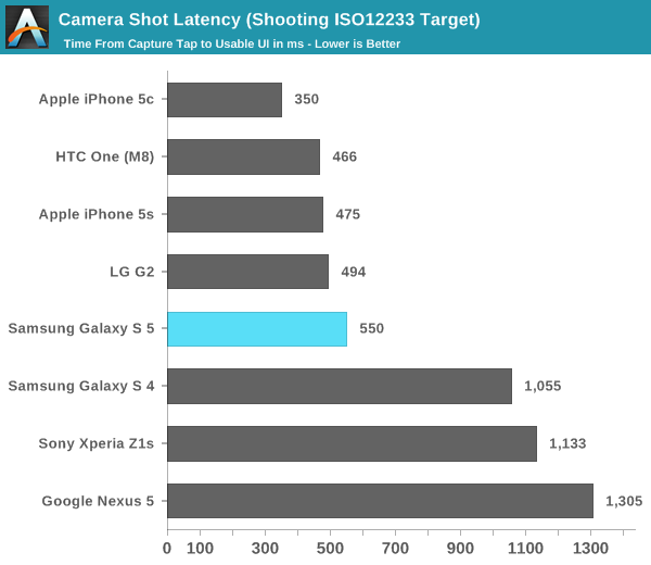 Camera Shot Latency (Shooting ISO12233 Target)