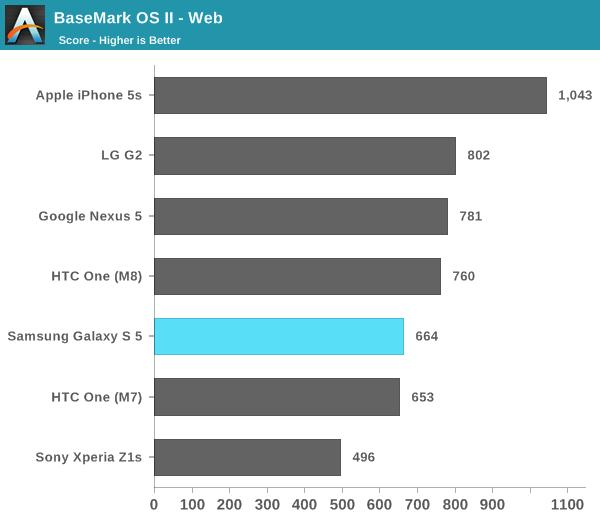 BaseMark OS II - Web