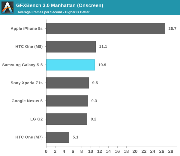 GFXBench 3.0 Manhattan (Onscreen)