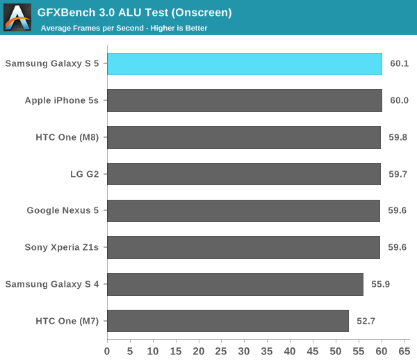GFXBench 3.0 ALU Test (Onscreen)