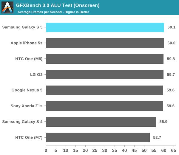 GFXBench 3.0 ALU Test (Onscreen)