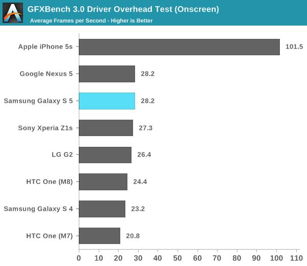 GFXBench 3.0 Driver Overhead Test (Onscreen)