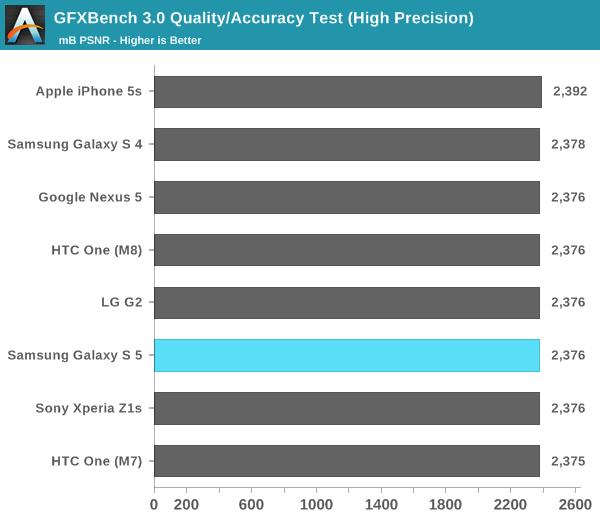 GFXBench 3.0 Quality/Accuracy Test (High Precision)