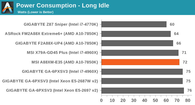 Power Consumption - Long Idle