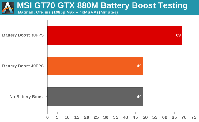 MSI GT70 GTX 880M Battery Boost Testing