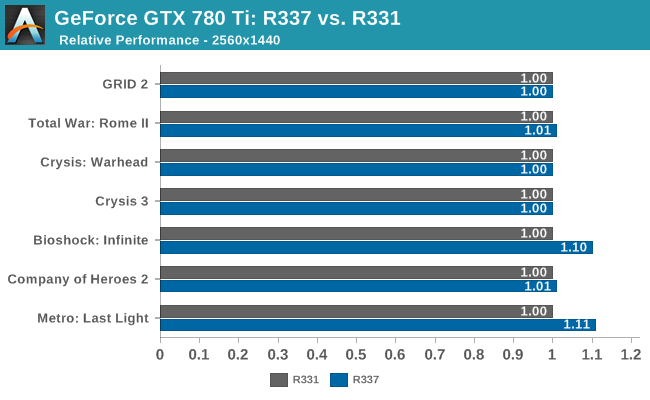 GeForce GTX 780 Ti: R337 vs. R331
