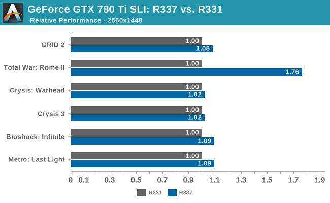 GeForce GTX 780 Ti SLI: R337 vs. R331
