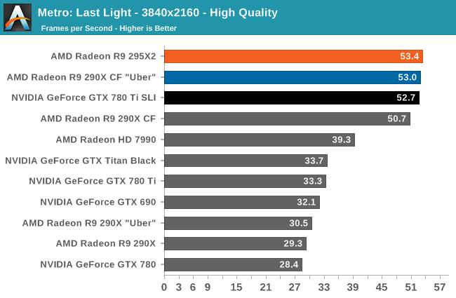 Metro: Last Light - 3840x2160 - High Quality