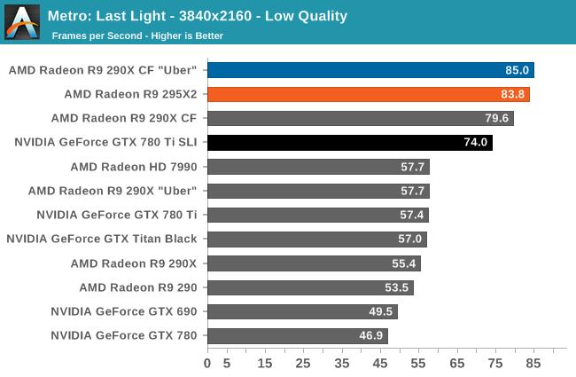 Metro: Last Light - 3840x2160 - Low Quality