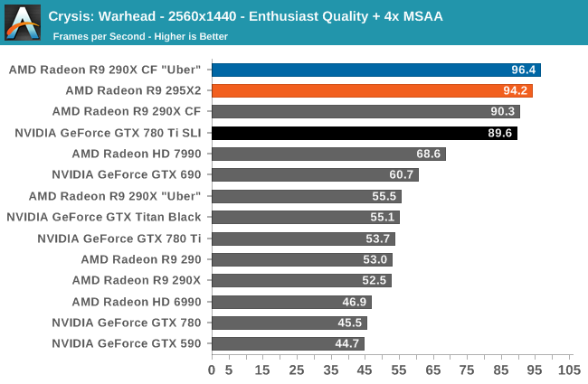 Crysis: Warhead - 2560x1440 - Enthusiast Quality + 4x MSAA