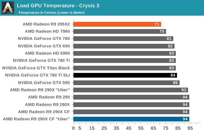 Load GPU Temperature - Crysis 3