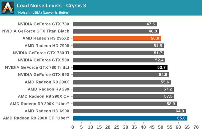 AMD Radeon R9 295X2 reviews | Beyond3D Forum