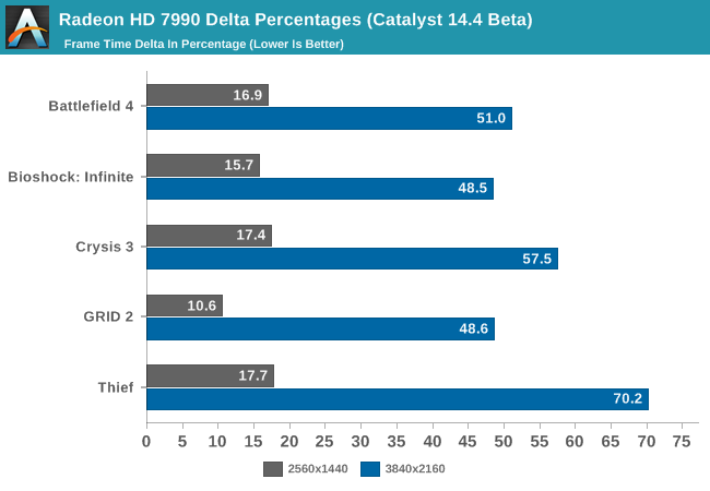 Radeon HD 7990 Delta Percentages (Catalyst 14.4 Beta)