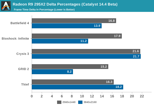 Radeon R9 295X2 Delta Percentages (Catalyst 14.4 Beta)