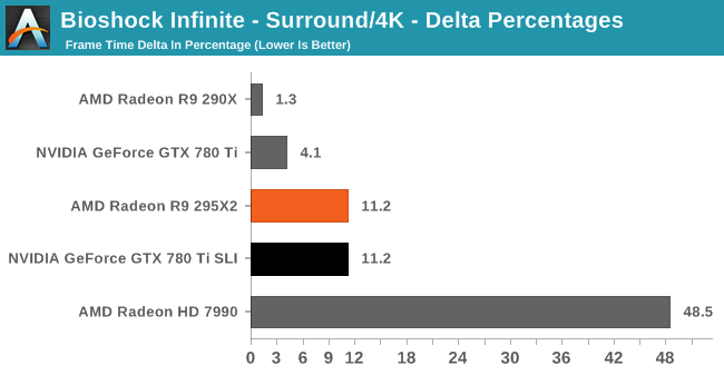 Bioshock Infinite - Surround/4K - Delta Percentages
