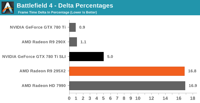 Battlefield 4 - Delta Percentages