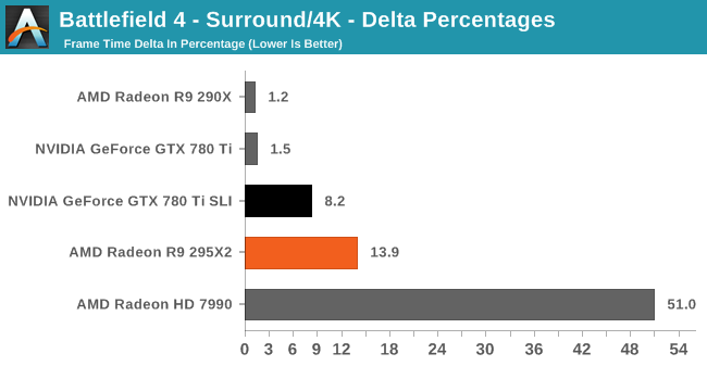Battlefield 4 - Surround/4K - Delta Percentages