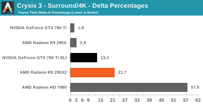 Crysis 3 - Surround/4K - Delta Percentages