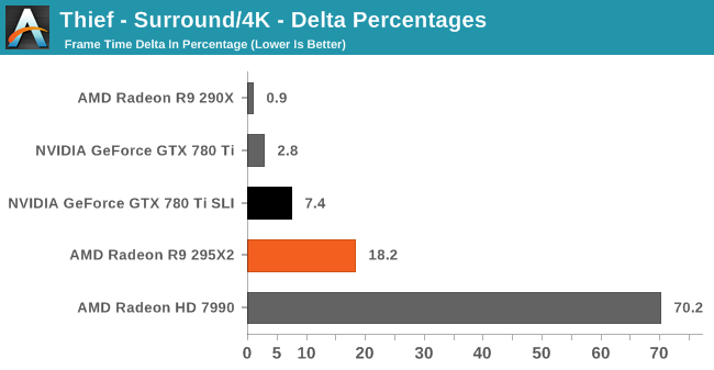 Thief - Delta Percentages