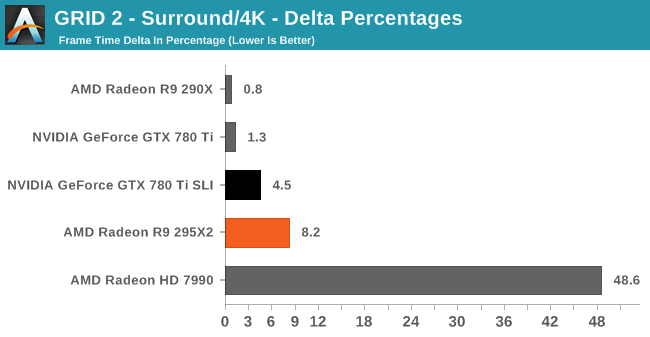 GRID 2 - Surround/4K - Delta Percentages