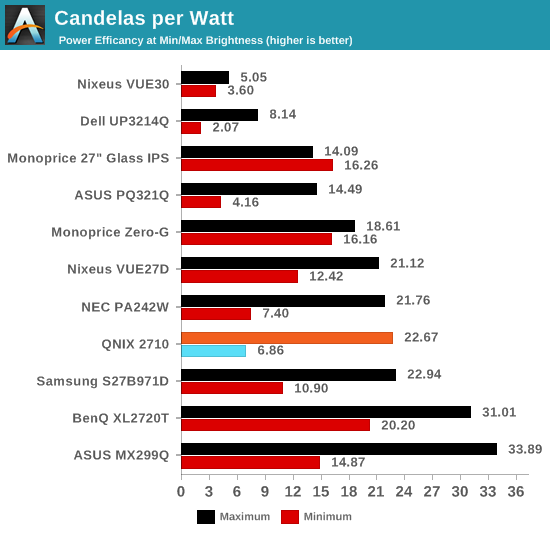 Candelas per Watt