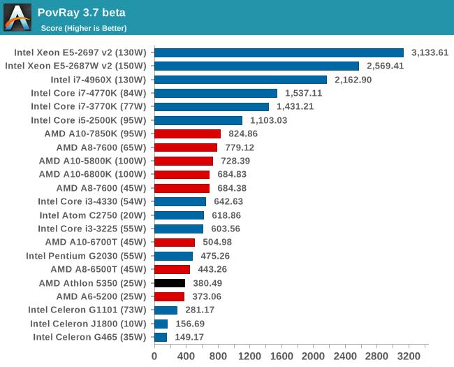 PovRay 3.7 beta