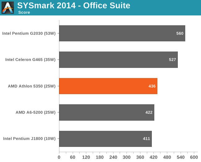 SYSmark 2014 - Office Suite