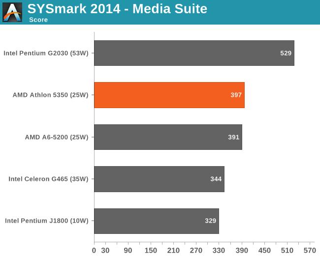 SYSmark 2014 - Media Suite