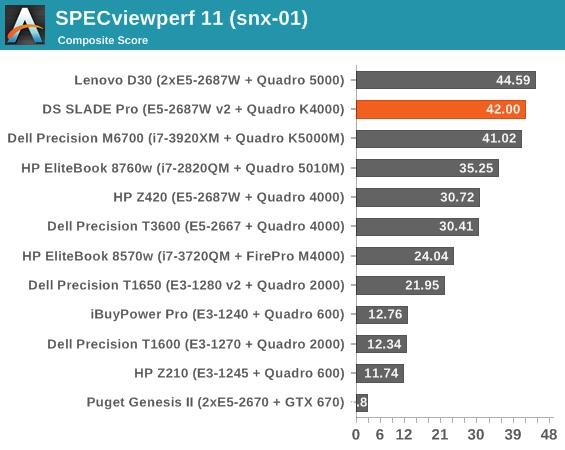 SPECviewperf 11 (snx-01)
