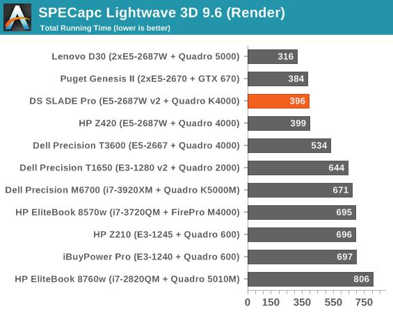 SPECapc Lightwave 3D 9.6 (Render)