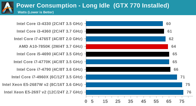 Power Consumption - Long Idle  (GTX 770 Installed)