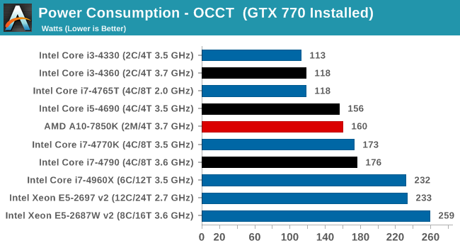 Power Consumption - OCCT  (GTX 770 Installed)