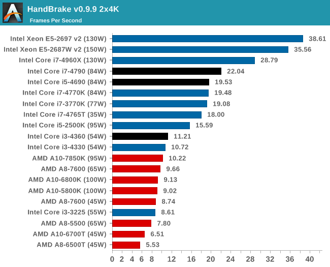 CPU Performance: Real World Benchmarks - The Intel Haswell