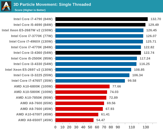 CPU Performance: SYSMark and Scientific Benchmarks - The