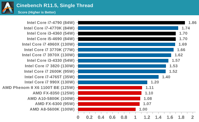 Cpu Performance Synthetic Benchmarks The Intel Haswell