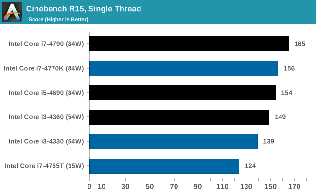 Cinebench R15, Single Thread