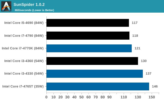 SunSpider 1.0.2