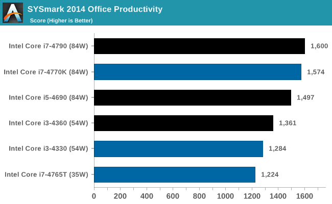 SYSmark 2014 Office Productivity