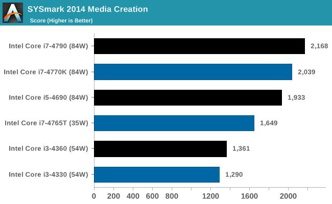 SYSmark 2014 Media Creation