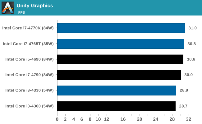 IGP Benchmarks: Synthetic - The Intel Haswell Refresh Review