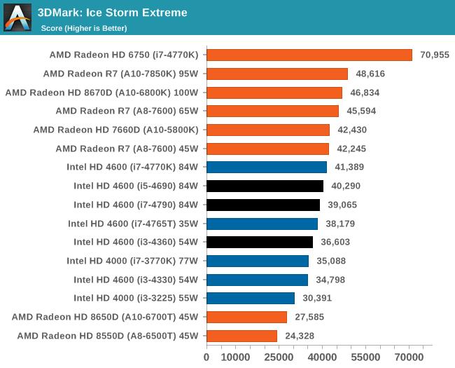 3DMark: Ice Storm Extreme