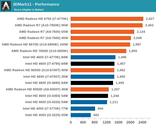 3DMark11 - Performance