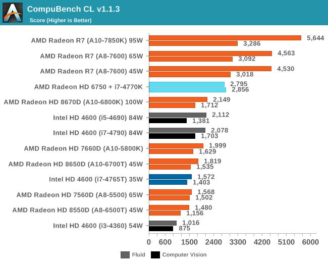 CompuBench CL v1.1.3