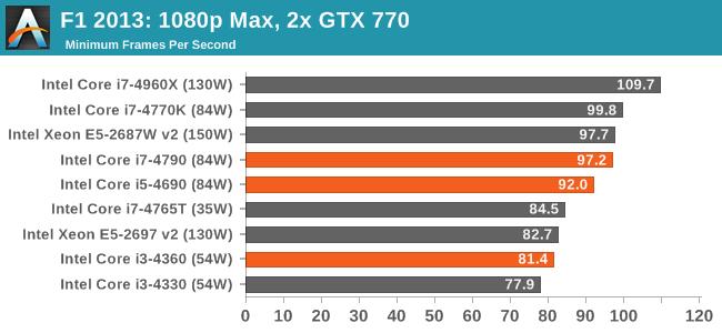 F1 2013: 1080p Max, 2x GTX 770