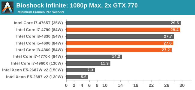 Bioshock Infinite: 1080p Max, 2x GTX 770