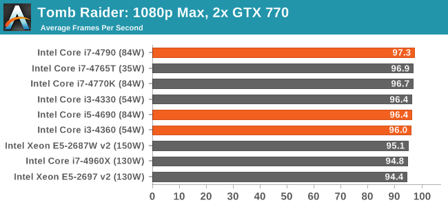 Tomb Raider: 1080p Max, 2x GTX 770