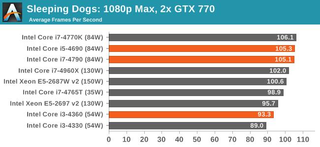Sleeping Dogs: 1080p Max, 2x GTX 770