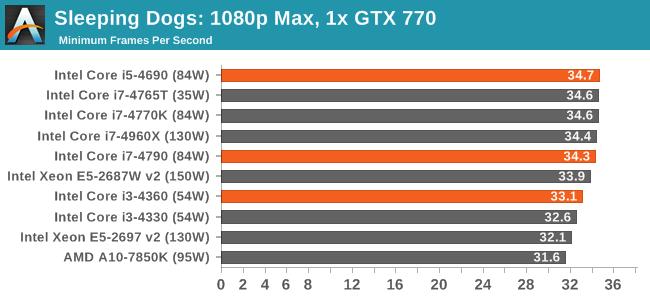 Sleeping Dogs: 1080p Max, 1x GTX 770