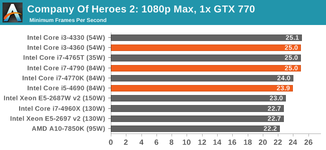 Company Of Heroes 2: 1080p Max, 1x GTX 770